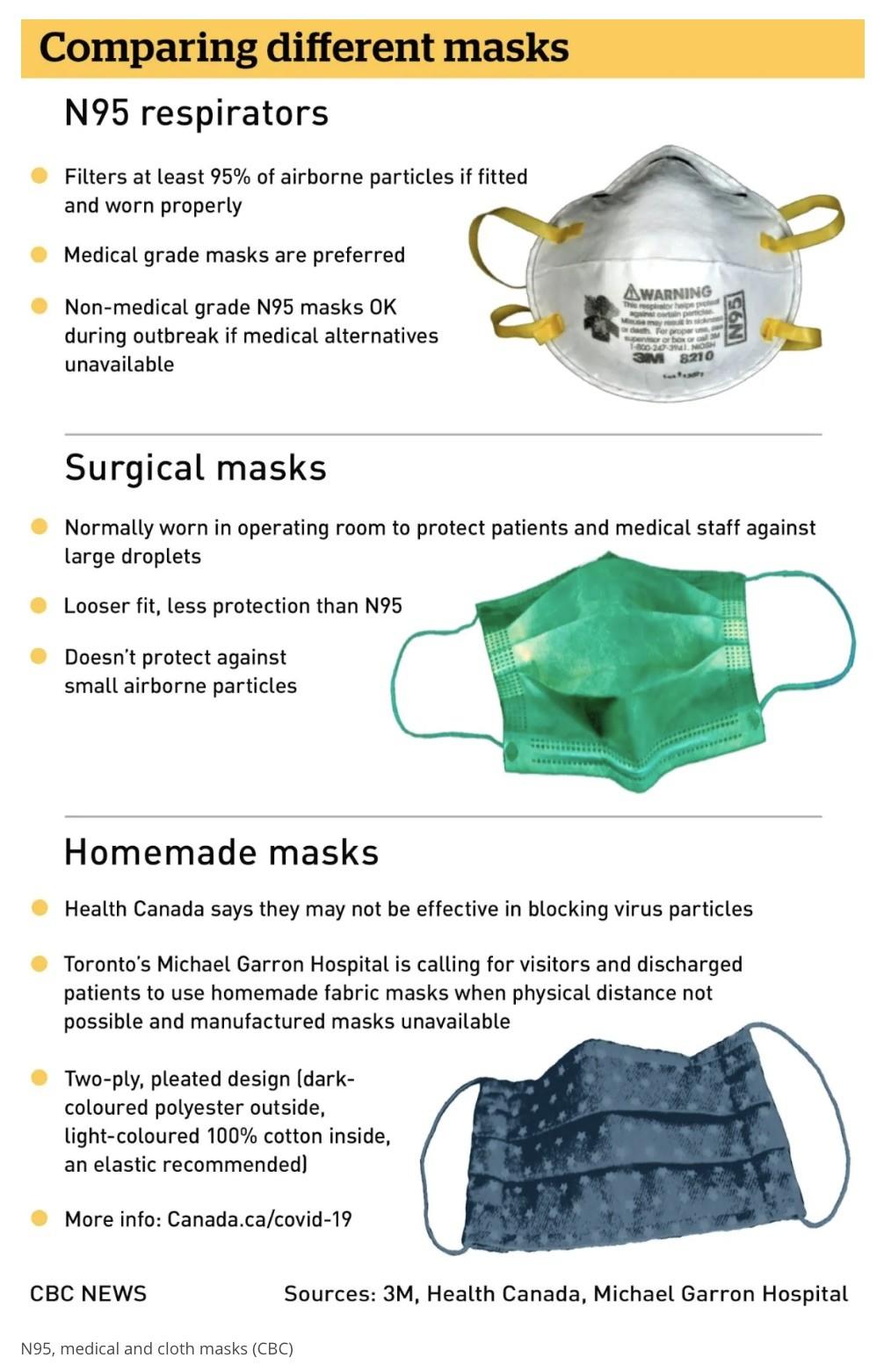 comparison chart of face masks